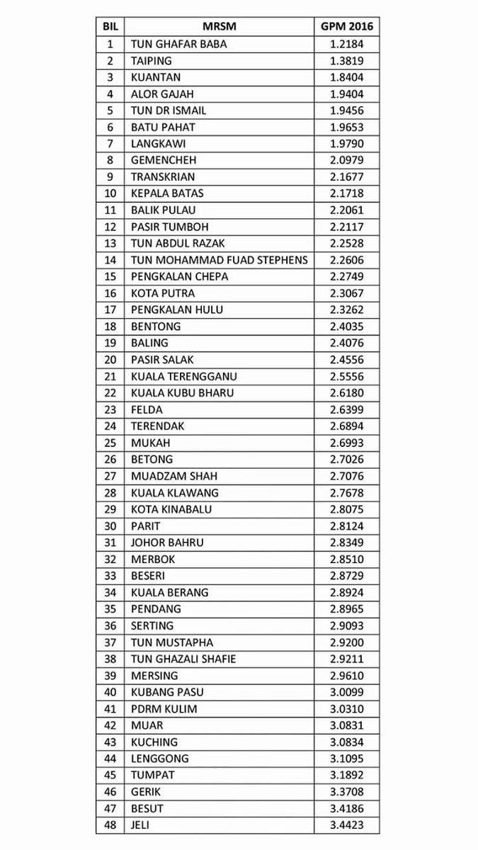 ranking penuh keputusan spm bagi mrsm 2016