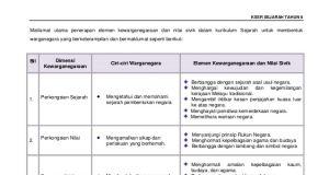 Download Dskp Bahasa Melayu Tahun 6 Meletup Dskp Sejarah Tahun 6
