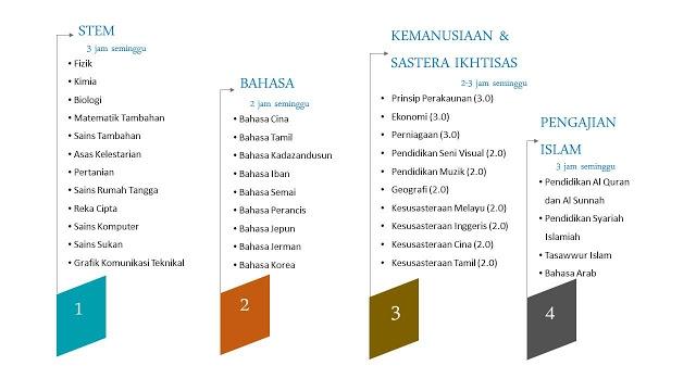 Download Dskp Kesusasteraan Melayu Tingkatan 5 Power Skpanji Kssr Kssm Semakan Tahun 2017 Of Download Segera Dskp Kesusasteraan Melayu Tingkatan 5 Yang Terbaik Khas Untuk Para Ibubapa Lihat!