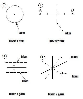 Download Dskp Matematik Tingkatan 3 Baik Nota Matematik Tingkatan 2 Bab 9 Lokus Chegu Zam Of Download Segera Dskp Matematik Tingkatan 3 Yang Terbaik Khas Untuk Para Murid Cetakkan!