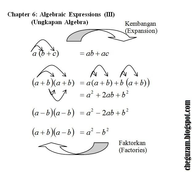 Download Dskp Matematik Tingkatan 3 Bermanfaat Nota Matematik Tingkatan 3 Bab 6 Ungkapan Algebra Algebraic Of Download Segera Dskp Matematik Tingkatan 3 Yang Terbaik Khas Untuk Para Murid Cetakkan!