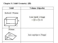Download Dskp Matematik Tingkatan 3 Terhebat Nota Matematik Tingkatan 3 Bab 8 solid Geometry Ii Chegu Zam