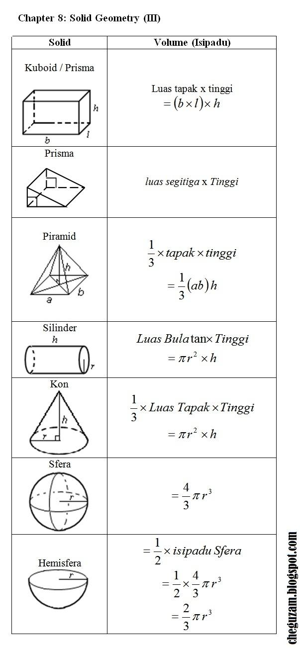 Download Dskp Matematik Tingkatan 3 Terhebat Nota Matematik Tingkatan 3 Bab 8 solid Geometry Ii Chegu Zam Of Download Segera Dskp Matematik Tingkatan 3 Yang Terbaik Khas Untuk Para Murid Cetakkan!