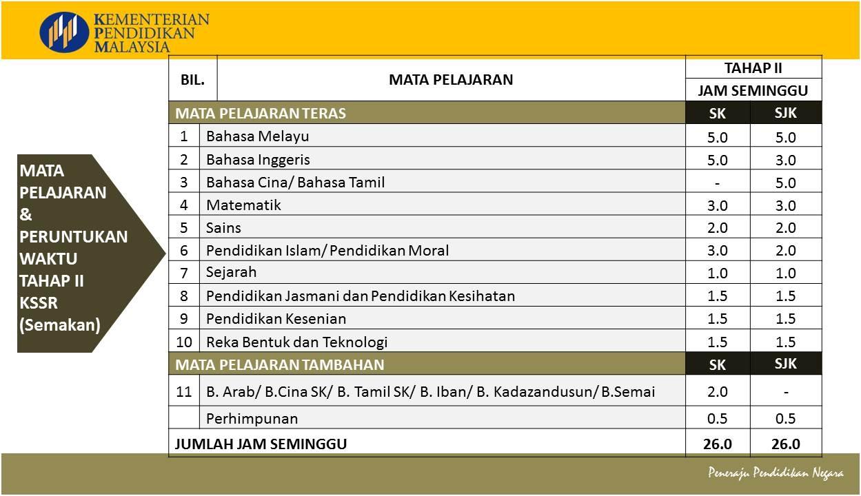 Download Dskp Pendidikan islam Tingkatan 2 Hebat Kssr Kssm Semakan Mulai Tahun 2017 Apa Perubahan Yang Berlaku Of Download Segera Dskp Pendidikan Islam Tingkatan 2 Yang Hebat Khas Untuk Murid Cetakkan!