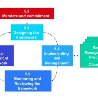 gambar 1 komponen komponen kerangka kerja manajemen risiko broadleaf 2010
