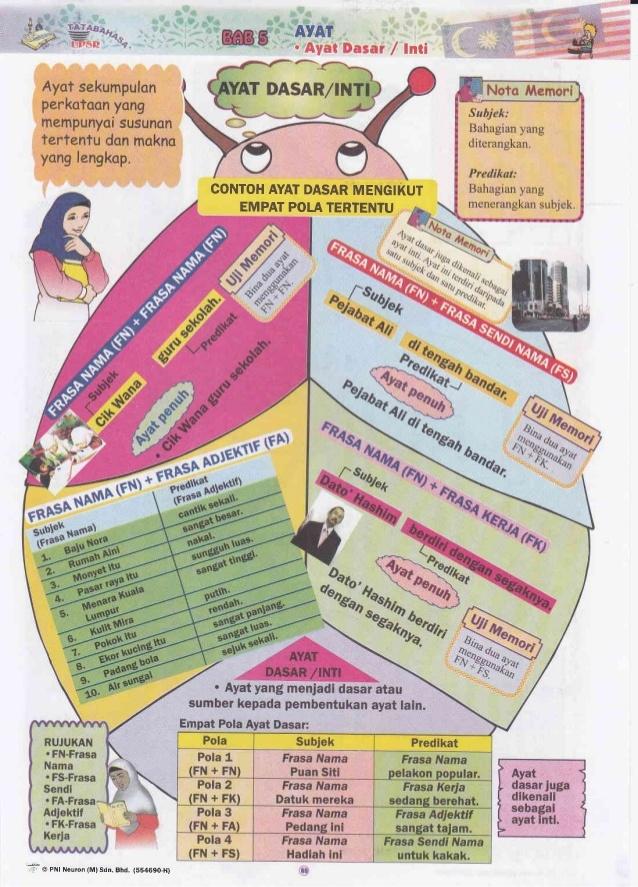 Nota Bahasa Melayu Tahun 5 Yang Sangat Power Bahasa Melayu Tatabahasa Upsr Of Himpunan Nota Bahasa Melayu Tahun 5 Yang Berguna Untuk Para Ibubapa Download
