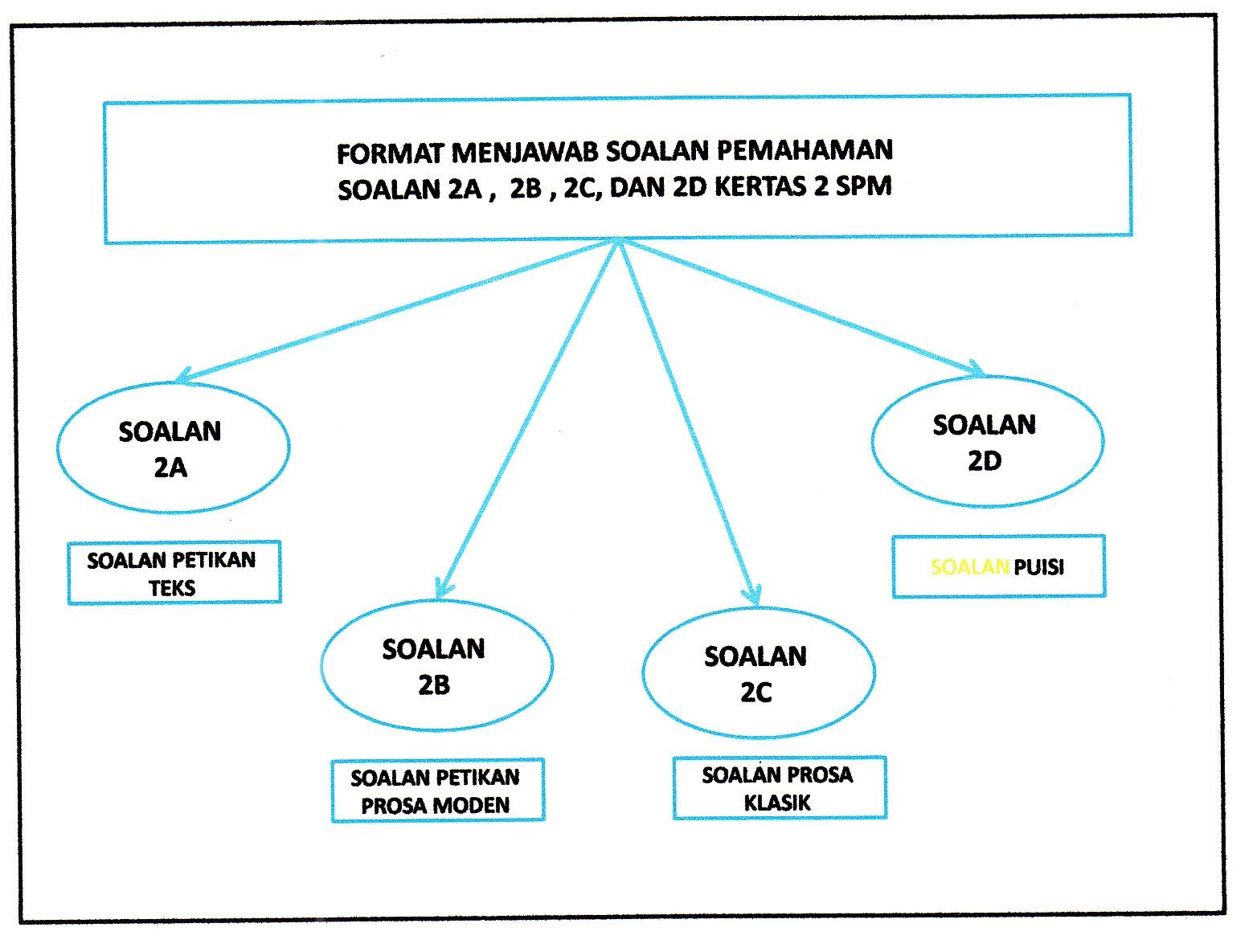 Nota Bahasa Melayu Tingkatan 1 Yang Sangat Meletup Laman Bahasa Melayu Spm Pemahaman Komsas Antologi Tingkatan 4 Dan 5 Of Himpunan Nota Bahasa Melayu Tingkatan 1 Yang Berguna Untuk Para Murid Cetakkan