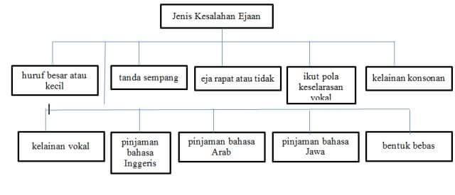 Nota Bahasa Melayu Tingkatan 1 Yang Sangat Meletup Mari Belajar Bahasa Melayu Kesalahan Ejaan Pt3 Of Himpunan Nota Bahasa Melayu Tingkatan 1 Yang Berguna Untuk Para Murid Cetakkan