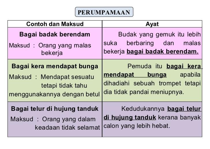 Nota Bahasa Melayu Tingkatan 1 Yang Sangat Menarik Nota Bahasa Melayu 1 Of Himpunan Nota Bahasa Melayu Tingkatan 1 Yang Berguna Untuk Para Murid Cetakkan