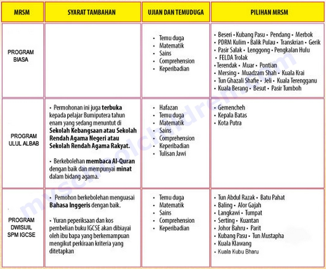 Nota Bahasa Melayu Tingkatan 1 Yang Sangat Penting Permohonan Kemasukan Ke Tingkatan 1 Mrsm Tahun 2014 Semenanjung Of Himpunan Nota Bahasa Melayu Tingkatan 1 Yang Berguna Untuk Para Murid Cetakkan