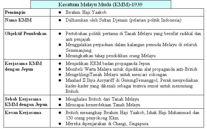 Nota Bahasa Melayu Tingkatan 3 Yang Baik Gardens Of Knowledge Nota Ringkas Sejarah Tingkatan 5 Semua topik Of Himpunan Nota Bahasa Melayu Tingkatan 3 Yang Hebat Untuk Murid Lihat