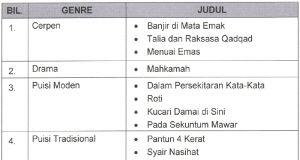 Nota Bahasa Melayu Tingkatan 3 Yang Sangat Terhebat Teks Baharu Komsas Bahasa Melayu Tingkatan 2 5 Mulai Tahun 2016