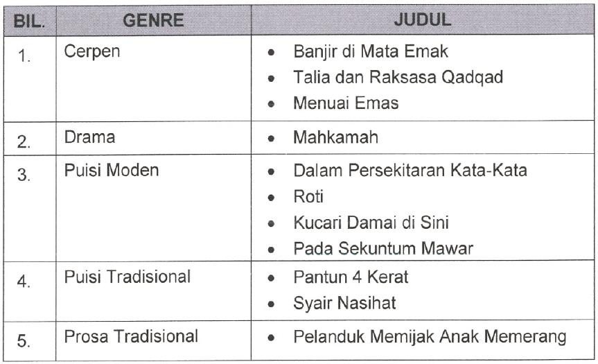 Himpunan Nota Bahasa Melayu Tingkatan 3 Yang Hebat Untuk Murid Lihat Cikgu Ayu