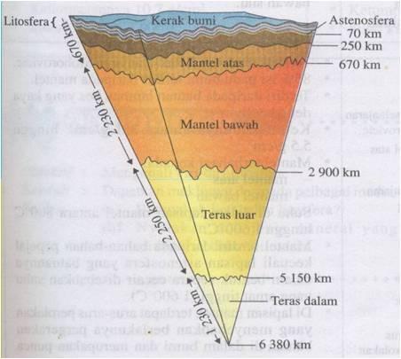 Nota Geografi Tingkatan 4 Yang Terhebat Pagar Museh Kuliah 3 Konsep Geomorfologi Struktur Bumi Of Himpunan Nota Geografi Tingkatan 4 Yang Penting Untuk Para Ibubapa Dapatkan