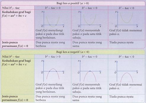 Nota Matematik Tingkatan 4 Yang Hebat Aku Suka Add Math Nota Ringkas Matematik Tambahan Tingkatan 4 Of Himpunan Nota Matematik Tingkatan 4 Yang Menarik Untuk Ibubapa Perolehi