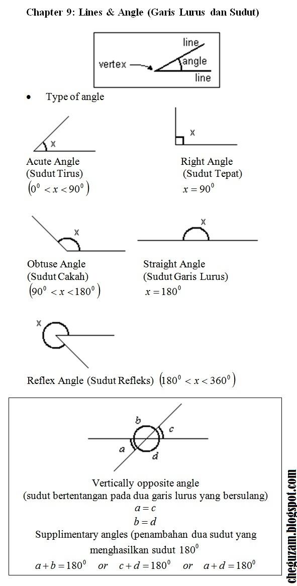 Nota Matematik Tingkatan 4 Yang Hebat Nota Matematik Tingkatan 1 Bab 9 Garis Lurus Dan Sudut Lines Of Himpunan Nota Matematik Tingkatan 4 Yang Menarik Untuk Ibubapa Perolehi