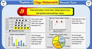Nota Matematik Tingkatan 4 Yang Sangat Menarik Tingkatan 3 Bab 4 Statistik Youtube