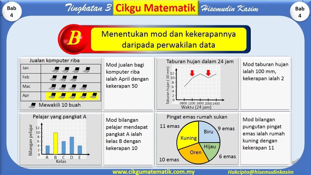 Nota Matematik Tingkatan 4 Yang Sangat Menarik Tingkatan 3 Bab 4 Statistik Youtube Of Himpunan Nota Matematik Tingkatan 4 Yang Menarik Untuk Ibubapa Perolehi