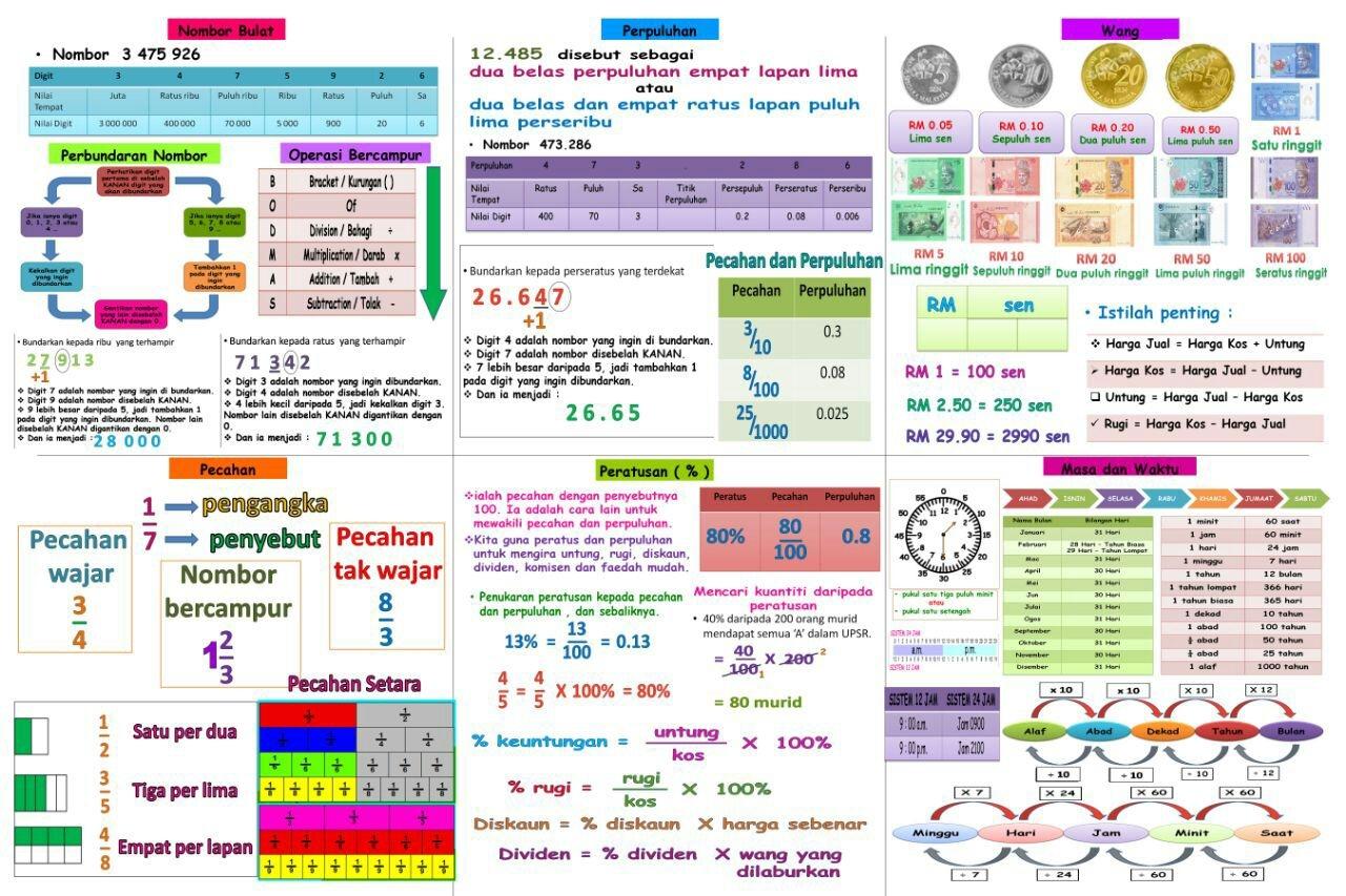 matematik upsr 2016 nota padat lengkap yang ceria untuk pelajar tahun 6 mudah kuasai topik