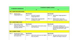 Download Rpt asas Kelestarian Tingkatan 5 Terhebat Kurikulum Standard Prasekolah Kebangsaan 2017