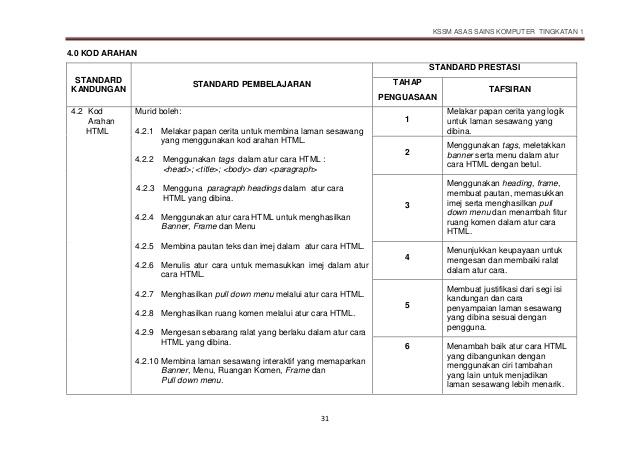 Download Rpt Bahasa Inggeris Tingkatan 2 Terbaik Kssm asas Sains Komputer Tingkatan 1 1 Huraian Sukatan Of Himpunan Rpt Bahasa Inggeris Tingkatan 2 Yang Menarik Khas Untuk Murid Perolehi!
