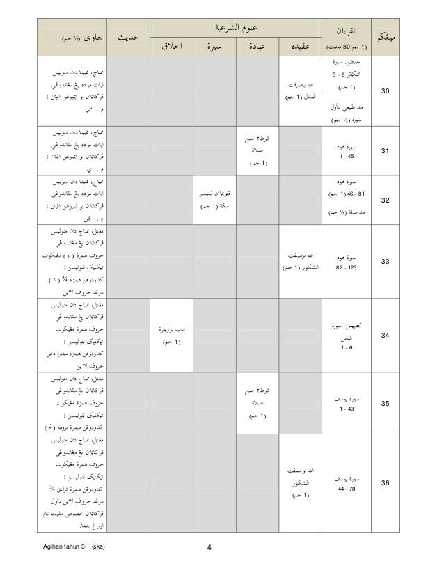 Download Rpt Pendidikan islam Tahun 5 Bernilai Rancangan Tahunan Pendidikan islam Kssr Tahun 3 Of Himpunan Rpt Pendidikan islam Tahun 5 Yang Bernilai Khas Untuk Ibubapa Lihat!