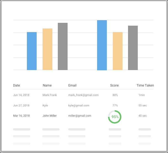 quiz reports analytics