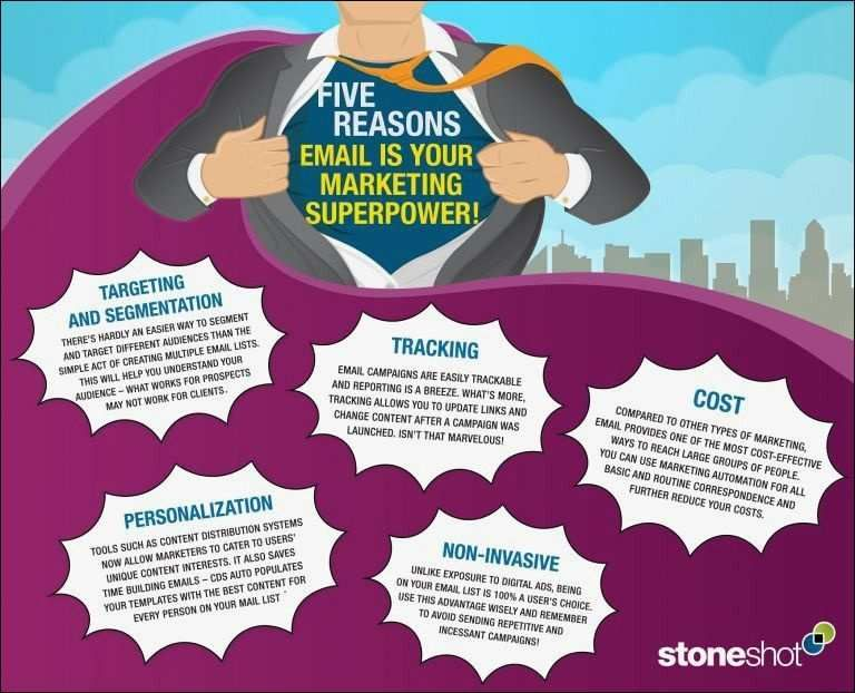marketing automation awesome the main financial statements and superpowers 1 0d download pelbagai contoh poster