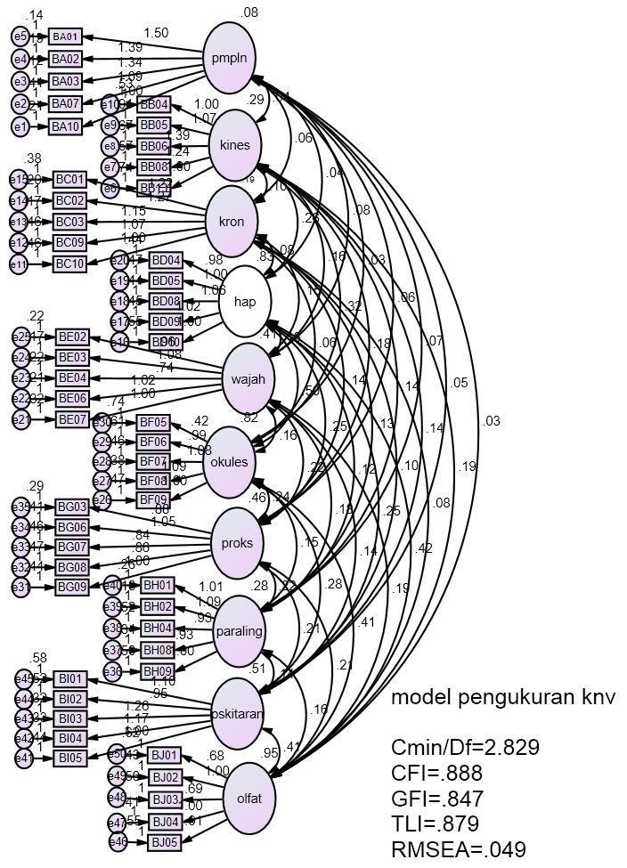 rajah 3 3 model pengukuran knv setelah semakan dilakukan untuk modifikasi model 9