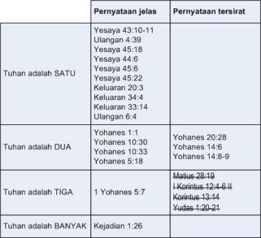 kita teruskan dengan mengubahsuai jadual di atas dan memasukkan semua ayat ayat bible yang digunakan untuk mempertahankan triniti