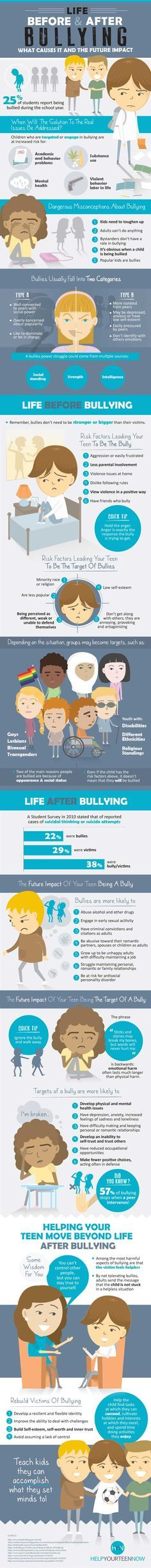 life before and after bullying infographic